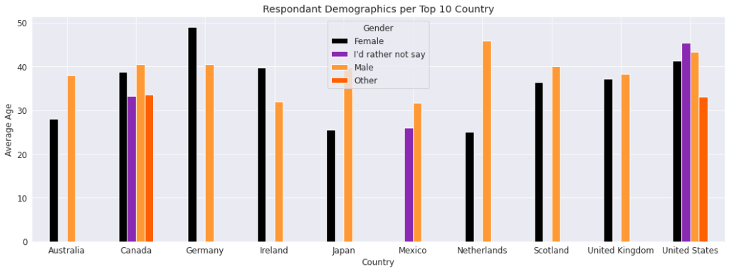 "Chart of ""Respondents demographics"" results"