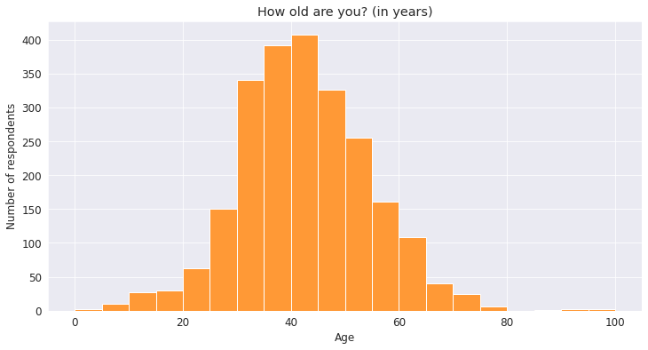 Histogram of age results