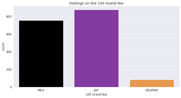 "Chart of ""feelings on 100 Grand Bar"" results"