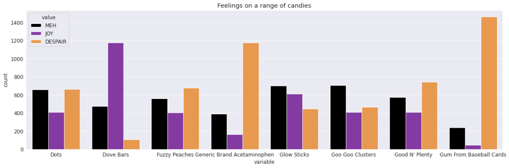 "Chart of ""feelings on eight candies"" results"